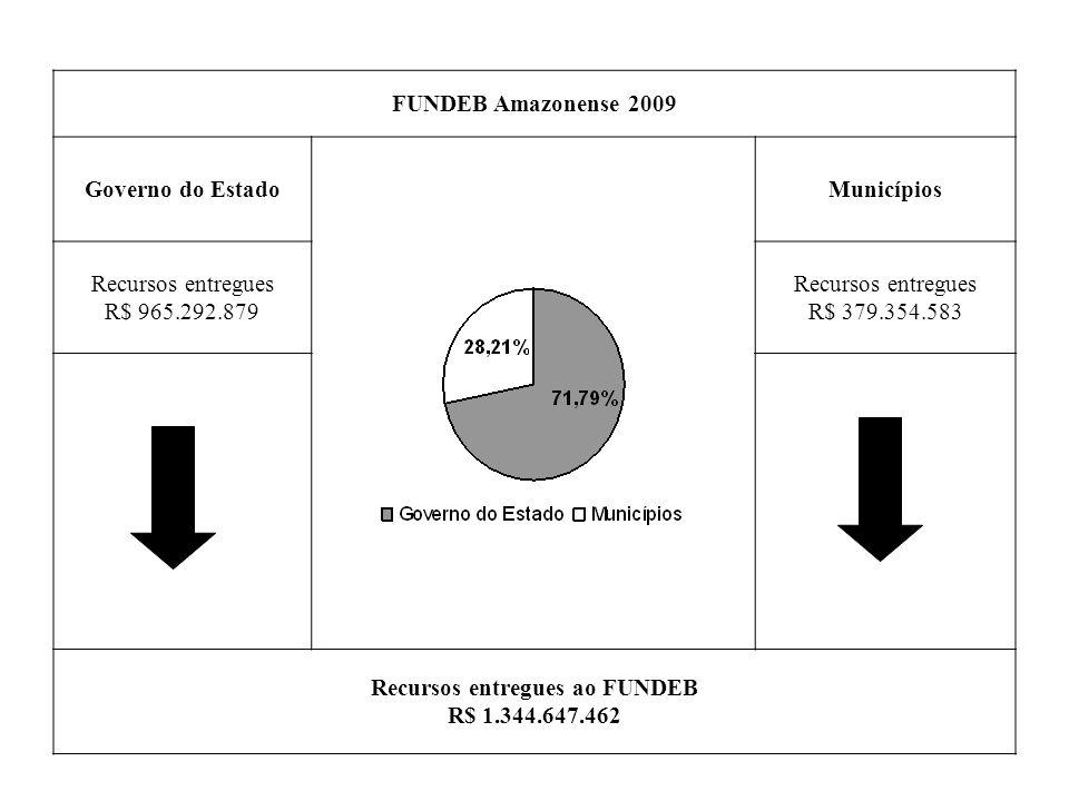 FUNDEB Amazonense 2009 Governo do EstadoMunicípios Recursos entregues R$ 965.292.879 Recursos entregues R$ 379.354.583 Recursos entregues ao FUNDEB R$