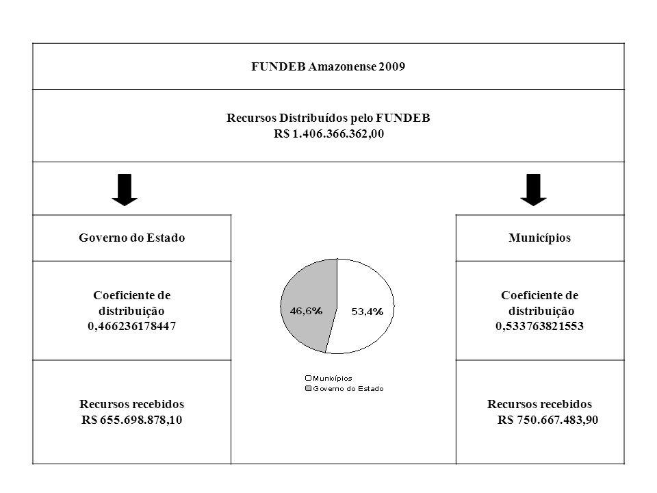 FUNDEB Amazonense 2009 Recursos Distribuídos pelo FUNDEB R$ 1.406.366.362,00 Governo do EstadoMunicípios Coeficiente de distribuição 0,466236178447 Coeficiente de distribuição 0,533763821553 Recursos recebidos R$ 655.698.878,10 Recursos recebidos R$ 750.667.483,90
