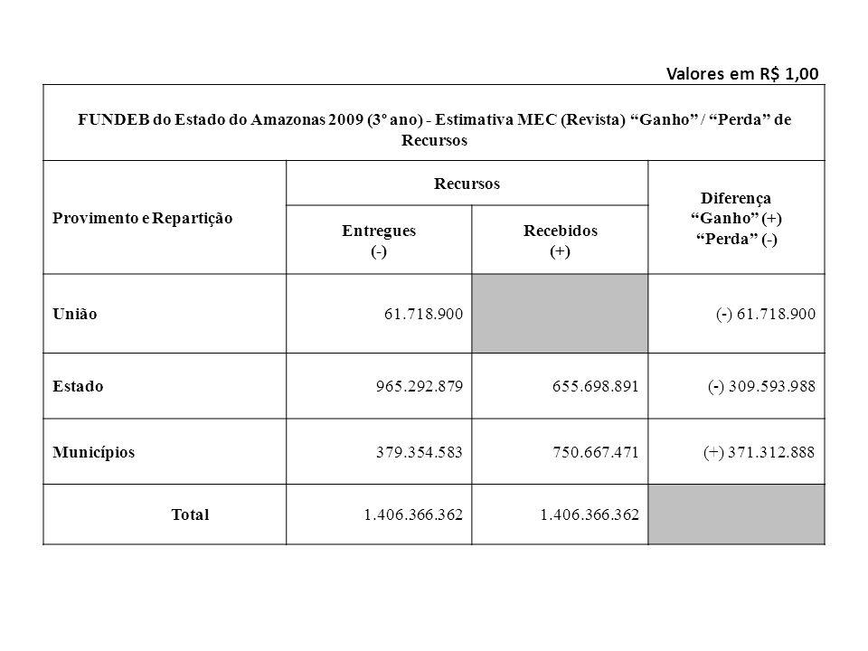 FUNDEB do Estado do Amazonas 2009 (3º ano) - Estimativa MEC (Revista) Ganho / Perda de Recursos Provimento e Repartição Recursos Diferença Ganho (+) P