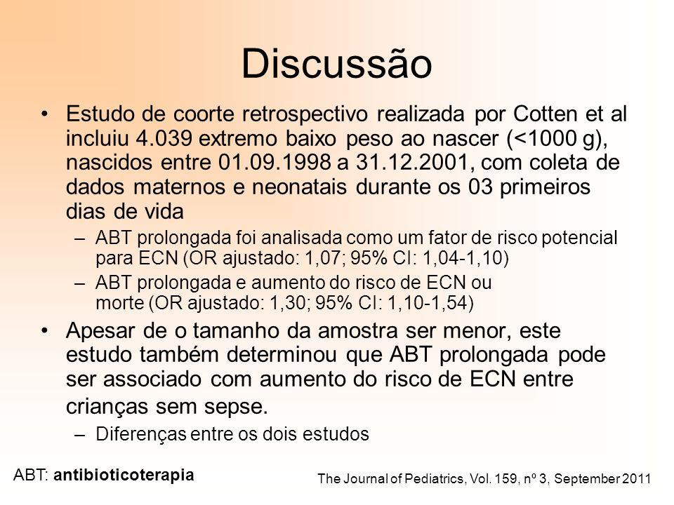 Discussão Estudo de coorte retrospectivo realizada por Cotten et al incluiu 4.039 extremo baixo peso ao nascer (<1000 g), nascidos entre 01.09.1998 a 31.12.2001, com coleta de dados maternos e neonatais durante os 03 primeiros dias de vida –ABT prolongada foi analisada como um fator de risco potencial para ECN (OR ajustado: 1,07; 95% CI: 1,04-1,10) –ABT prolongada e aumento do risco de ECN ou morte (OR ajustado: 1,30; 95% CI: 1,10-1,54) Apesar de o tamanho da amostra ser menor, este estudo também determinou que ABT prolongada pode ser associado com aumento do risco de ECN entre crianças sem sepse.