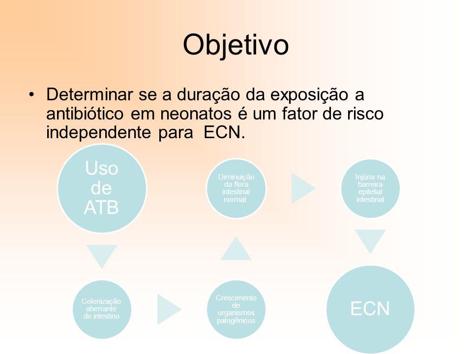 Objetivo Determinar se a duração da exposição a antibiótico em neonatos é um fator de risco independente para ECN. Uso de ATB Colonização aberrante do