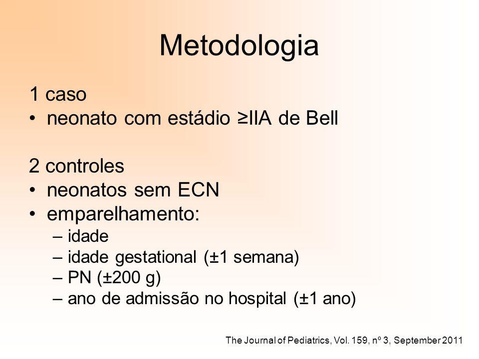 Metodologia 1 caso neonato com estádio IIA de Bell 2 controles neonatos sem ECN emparelhamento: –idade –idade gestational (±1 semana) –PN (±200 g) –an