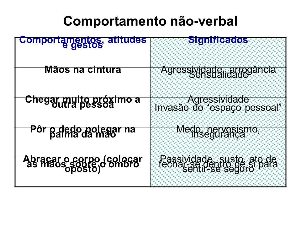 Linguagem Corporal sinais não-verbais: 60% a 80% de impacto na transmissão de uma mensagem sons vocais: 20% a 30% de impacto na transmissão da mensage