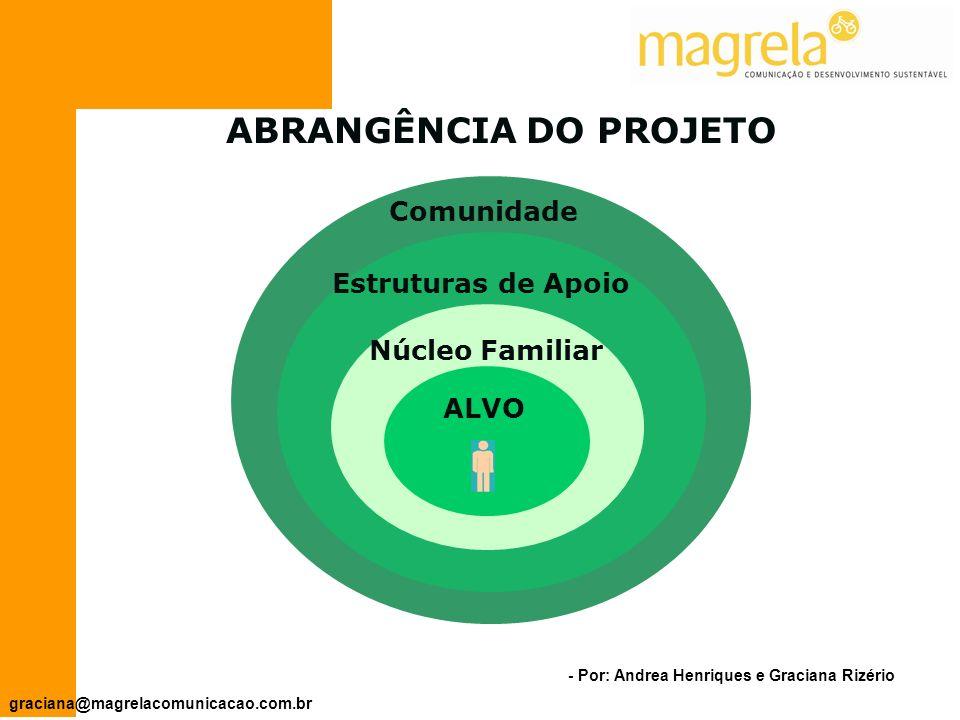 - Por: Andrea Henriques e Graciana Rizério graciana@magrelacomunicacao.com.br Pessoas ou grupo(s) que serão beneficiados pelo projeto.
