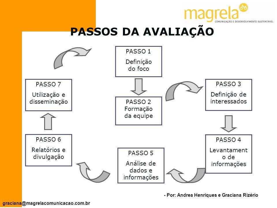- Por: Andrea Henriques e Graciana Rizério graciana@magrelacomunicacao.com.br - Identifica os fatores externos favoráveis ao projeto.