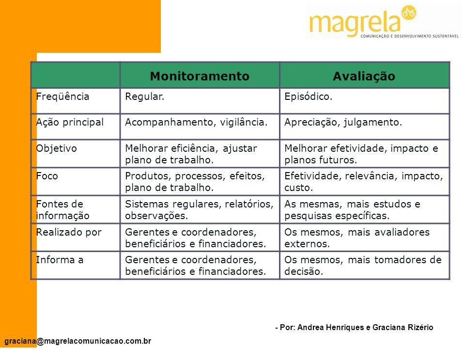 - Por: Andrea Henriques e Graciana Rizério graciana@magrelacomunicacao.com.br MONITORAMENTO Coleta de informações sistematizada, realizada durante a implementação de um projeto.