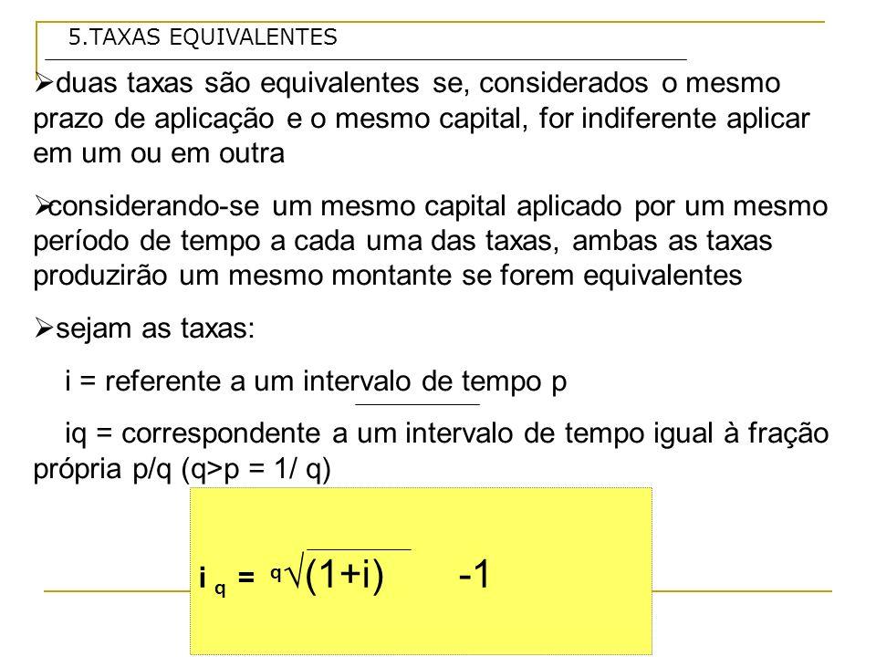 5.TAXAS EQUIVALENTES duas taxas são equivalentes se, considerados o mesmo prazo de aplicação e o mesmo capital, for indiferente aplicar em um ou em outra considerando-se um mesmo capital aplicado por um mesmo período de tempo a cada uma das taxas, ambas as taxas produzirão um mesmo montante se forem equivalentes sejam as taxas: i = referente a um intervalo de tempo p iq = correspondente a um intervalo de tempo igual à fração própria p/q (q>p = 1/ q) i q = q(1+i) -1