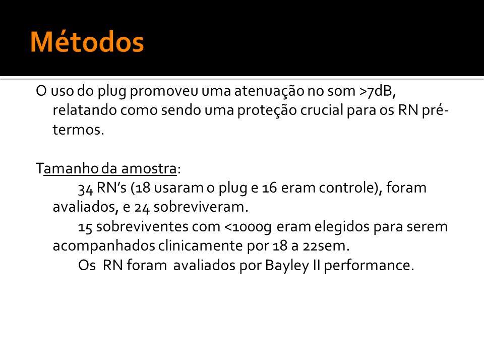 O uso do plug promoveu uma atenuação no som >7dB, relatando como sendo uma proteção crucial para os RN pré- termos. Tamanho da amostra: 34 RNs (18 usa