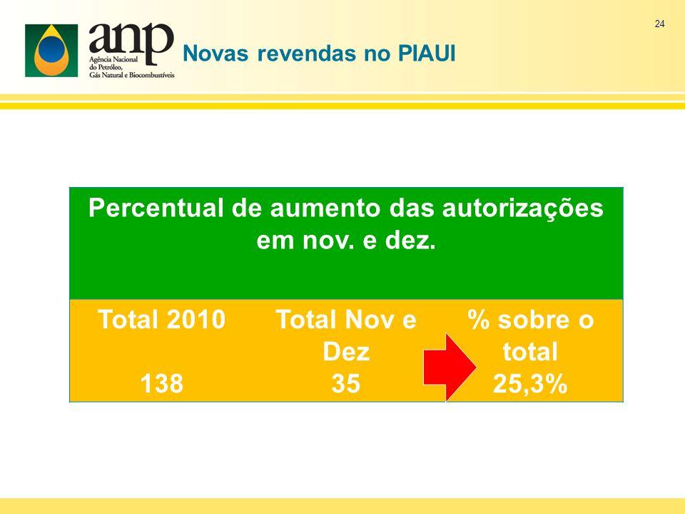 Novas revendas no PIAUI Percentual de aumento das autorizações em nov. e dez. Total 2010 138 Total Nov e Dez 35 % sobre o total 25,3% 24