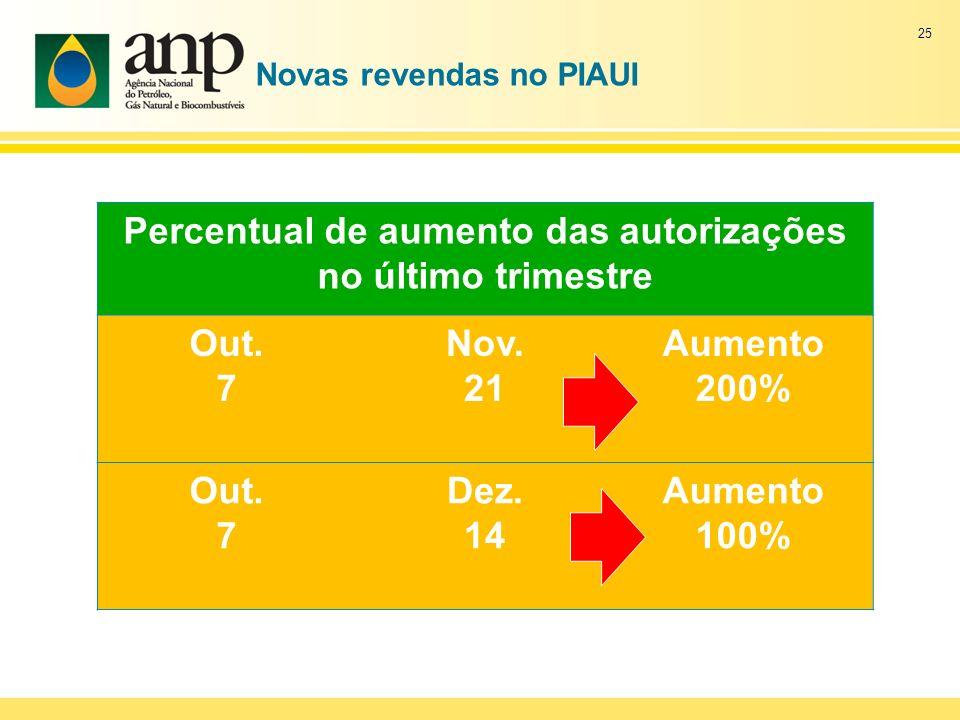 Novas revendas no PIAUI Percentual de aumento das autorizações no último trimestre Out. 7 Nov. 21 Aumento 200% Out. 7 Dez. 14 Aumento 100% 25