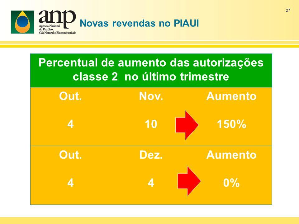 Novas revendas no PIAUI Percentual de aumento das autorizações classe 2 no último trimestre Out. 4 Nov. 10 Aumento 150% Out. 4 Dez. 4 Aumento 0% 27