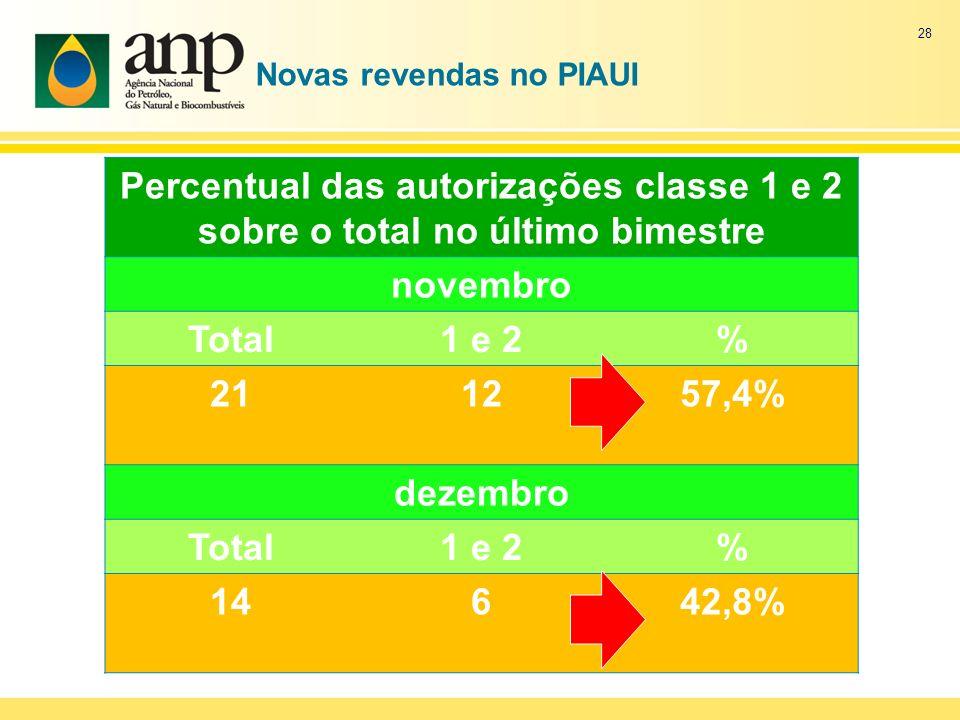 Novas revendas no PIAUI Percentual das autorizações classe 1 e 2 sobre o total no último bimestre novembro Total1 e 2% 211257,4% dezembro Total1 e 2%