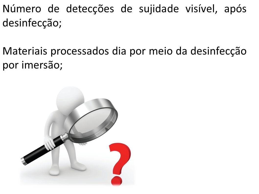 Número de detecções de sujidade visível, após desinfecção; Materiais processados dia por meio da desinfecção por imersão;