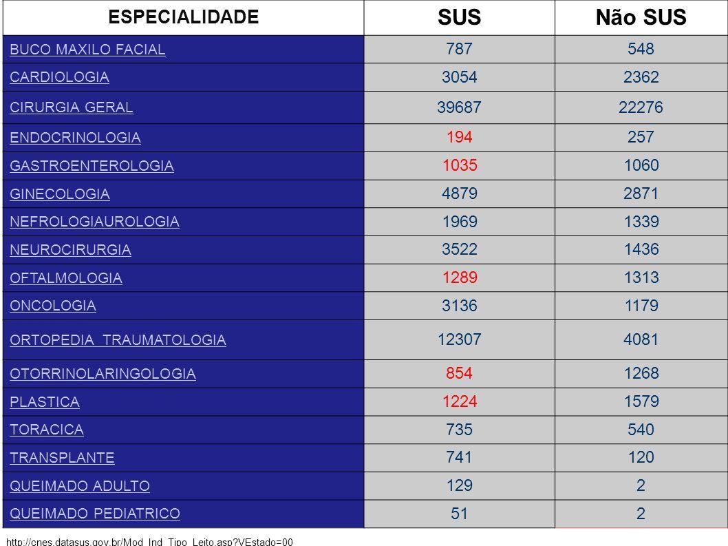 http://cnes.datasus.gov.br/Mod_Ind_Tipo_Leito.asp?VEstado=00 ESPECIALIDADE SUSNão SUS BUCO MAXILO FACIAL 787548 CARDIOLOGIA 30542362 CIRURGIA GERAL 39