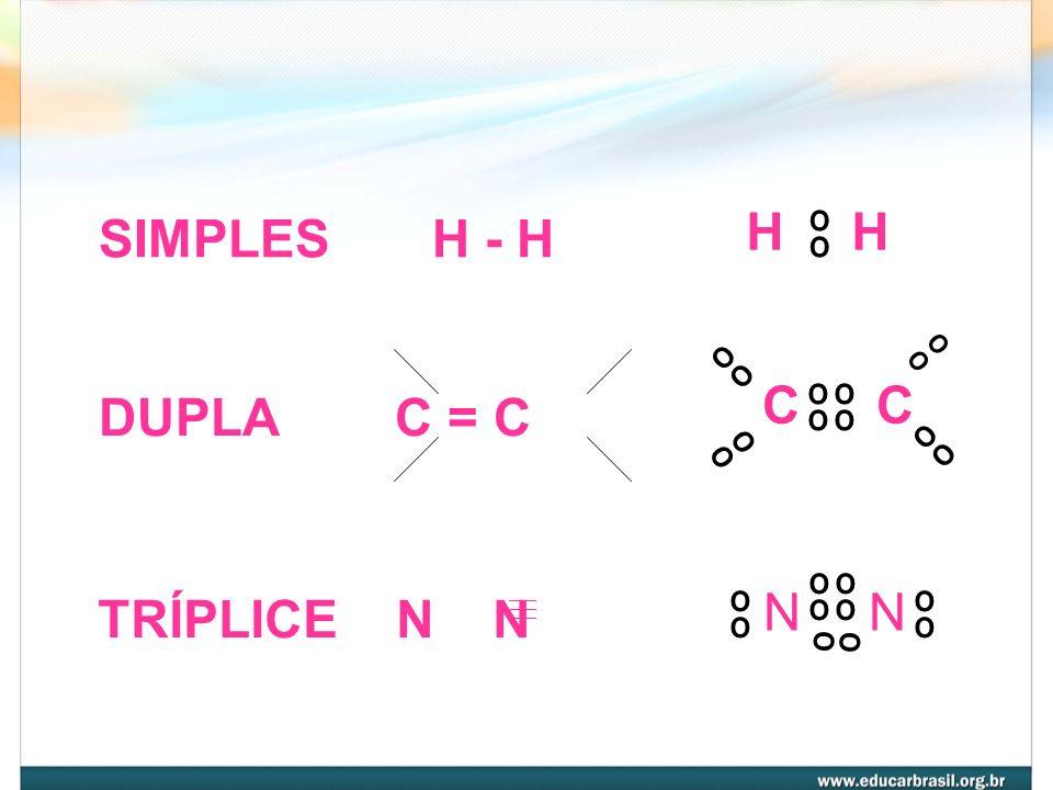 TIPOS DE LIGAÇÕES COVALENTES COVALENTES NORMAIS APOLAR ----- H - H Átomos do mesmo elemento ou mesma eletronegatividade. POLAR ----- H - Cl Átomos de