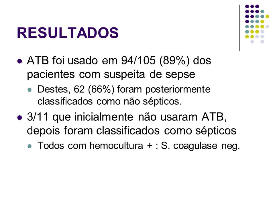 ATB foi usado em 94/105 (89%) dos pacientes com suspeita de sepse Destes, 62 (66%) foram posteriormente classificados como não sépticos. 3/11 que inic