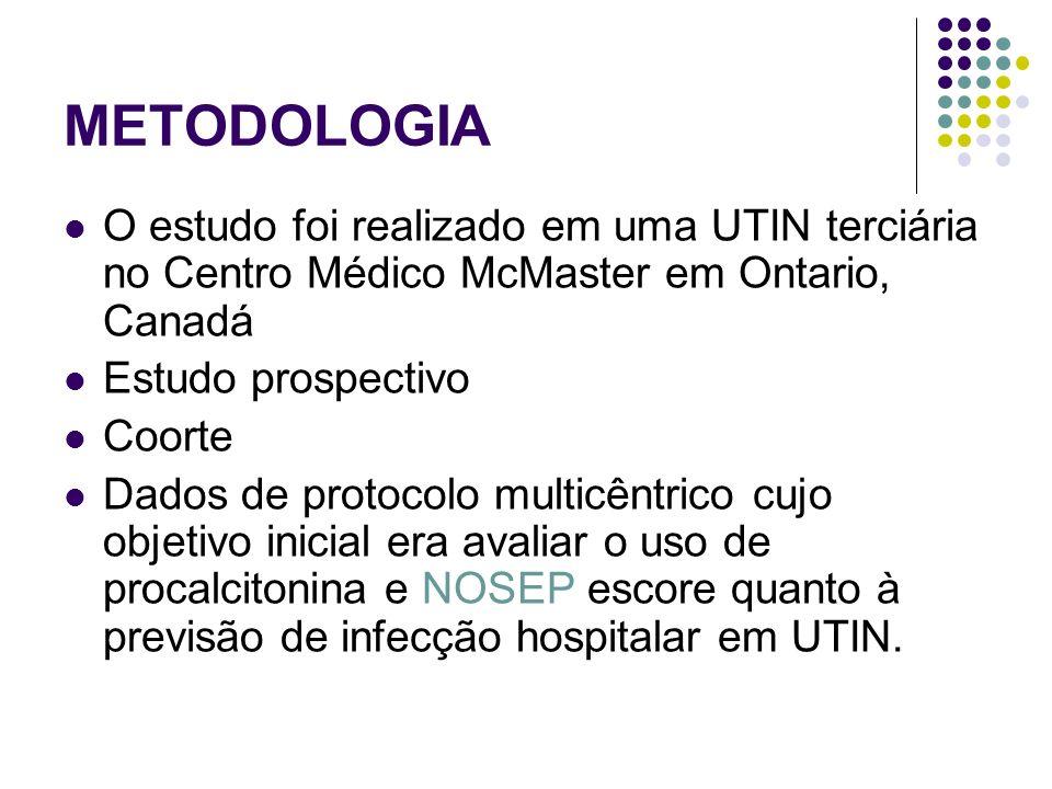 METODOLOGIA O estudo foi realizado em uma UTIN terciária no Centro Médico McMaster em Ontario, Canadá Estudo prospectivo Coorte Dados de protocolo mul