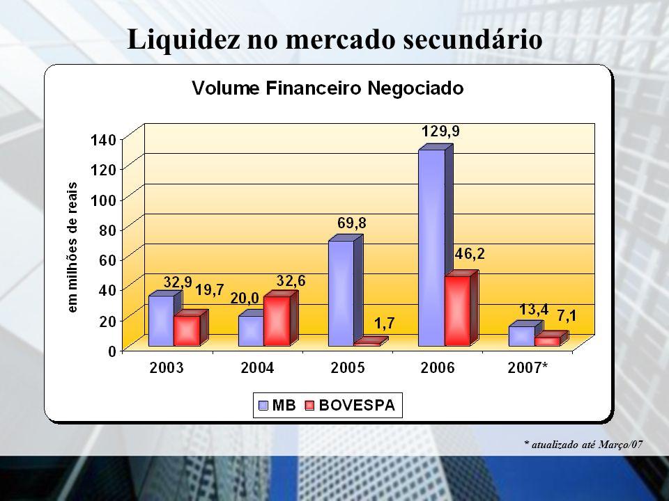 Mercado de Balcão Organizado 2007 EMISSOR NºNEG QTD COTAS VOLUME R$% VOLUME%NºNEG FII ALMIRANT 127 1.770 2.974.687,9222,07%20,00% FII BB PROGR 80 1.860 2.709.992,1520,10%12,60% FII CRIANCA 1 300 51.003,000,38%0,16% FII F MALL 13 2.400 143.247,001,06%2,05% FII HIGIENOP 23 1.119 335.521,002,49%3,62% FII OURINVES 6 296 36.112,000,27%0,94% FII TORRE AL 228 2.697 3.385.458,6825,12%35,91% FII TORRE NO 16 1.521 165.645,001,23%2,52% FII TRADE CT - - -0,00% FII LOURDES 141 28.788 3.677.989,9027,29%22,20% TOTAL 635 40.751 13.479.656,65