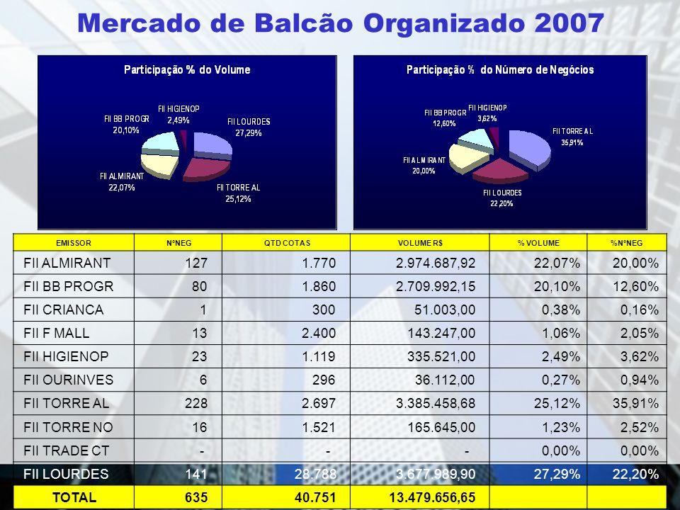 Mercado de Balcão Organizado 2007 EMISSOR NºNEG QTD COTAS VOLUME R$% VOLUME%NºNEG FII ALMIRANT 127 1.770 2.974.687,9222,07%20,00% FII BB PROGR 80 1.86