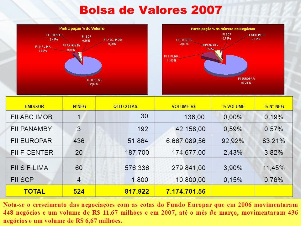 Bolsa de Valores 2007 EMISSOR NºNEG QTD COTAS VOLUME R$ % VOLUME % N° NEG FII ABC IMOB1 30 136,000,00%0,19% FII PANAMBY3 192 42.158,000,59%0,57% FII E