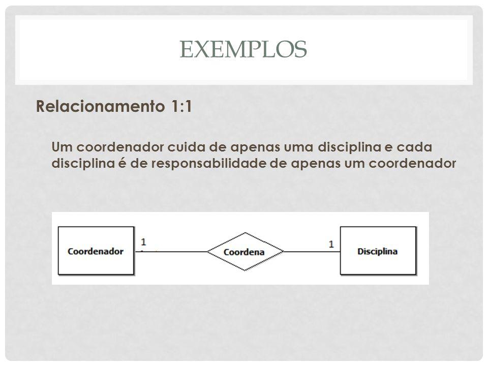 EXEMPLOS Relacionamento 1:1 Um coordenador cuida de apenas uma disciplina e cada disciplina é de responsabilidade de apenas um coordenador