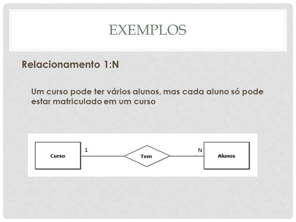 EXEMPLOS Relacionamento 1:N Um curso pode ter vários alunos, mas cada aluno só pode estar matriculado em um curso
