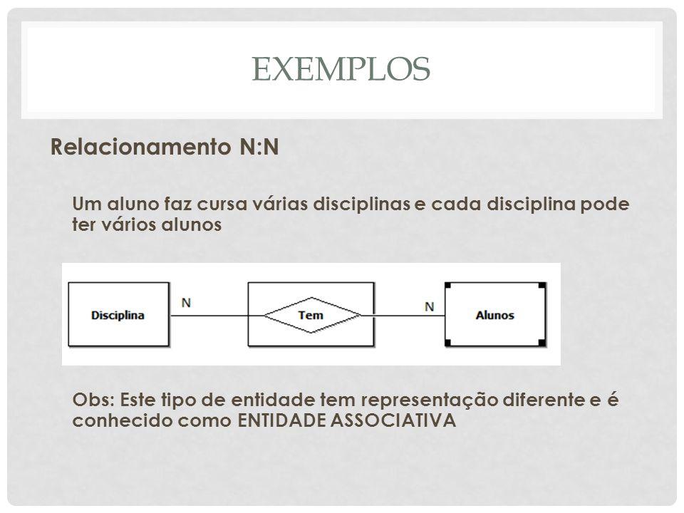 EXEMPLOS Relacionamento N:N Um aluno faz cursa várias disciplinas e cada disciplina pode ter vários alunos Obs: Este tipo de entidade tem representaçã