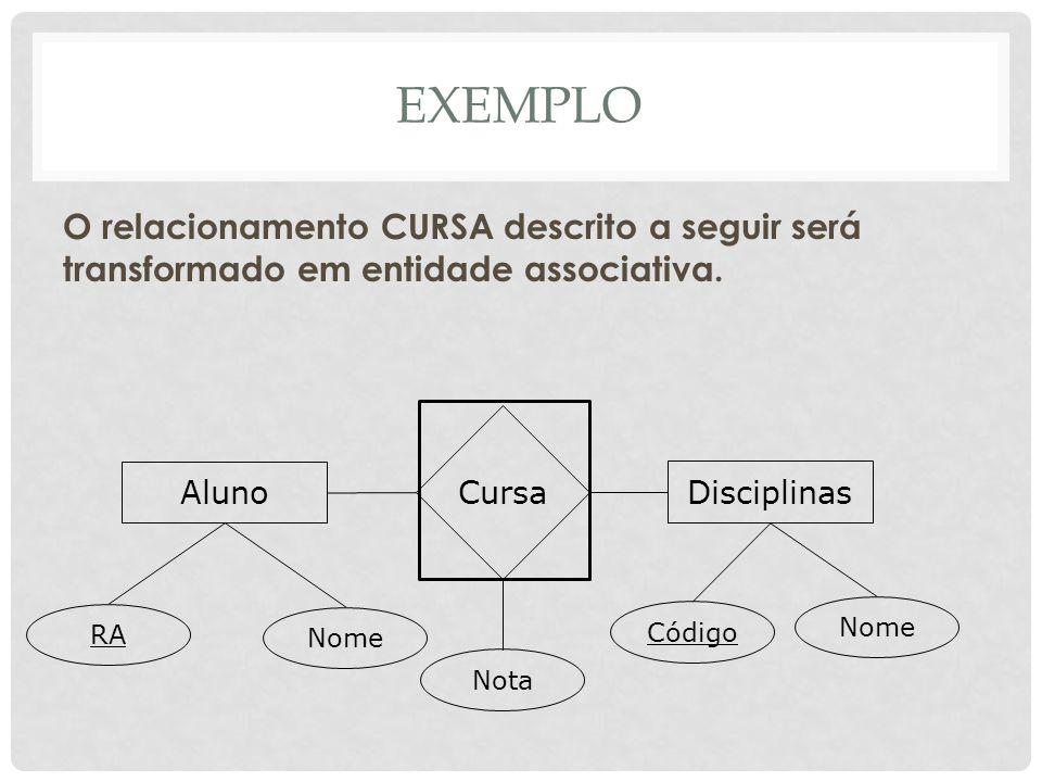 EXEMPLO O relacionamento CURSA descrito a seguir será transformado em entidade associativa. Aluno Disciplinas Cursa Nota RA Nome Código Nome