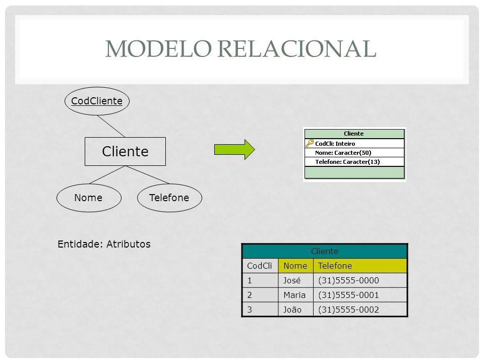 MODELO RELACIONAL Cliente CodCliente NomeTelefone Entidade: Atributos Cliente CodCliNomeTelefone 1José(31)5555-0000 2Maria(31)5555-0001 3João(31)5555-