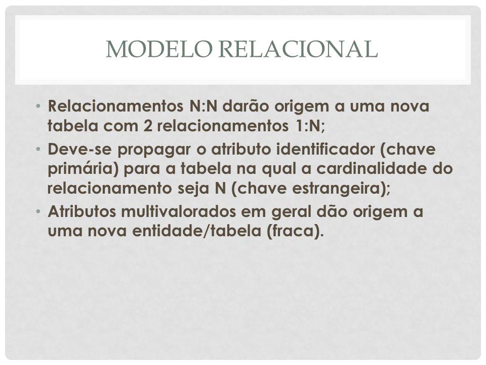 MODELO RELACIONAL Relacionamentos N:N darão origem a uma nova tabela com 2 relacionamentos 1:N; Deve-se propagar o atributo identificador (chave primá