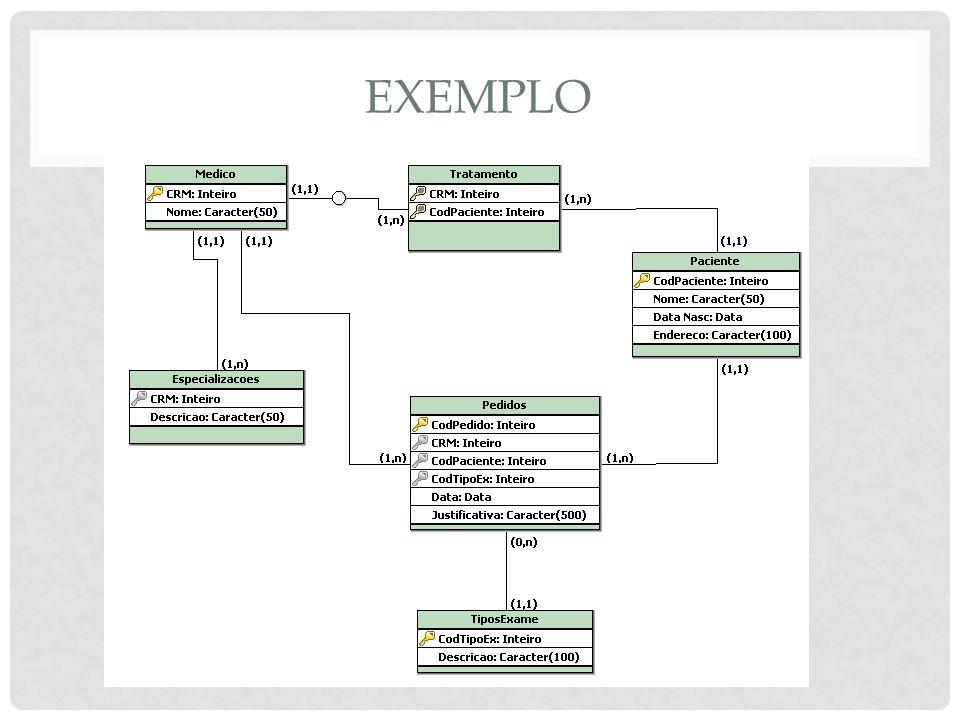MODELO FÍSICO Modelo implementado no computador, através de um SGBD Será o responsável pelo armazenamento dos dados Deve seguir o que foi projetado nos modelos anteriores Pode ter pequenas variações de um SGBD para outro Operações serão executadas através da linguagem SQL