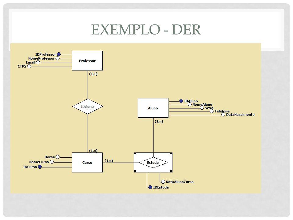 LINGUAGEM SQL COMANDOS DDL Usados para criar bancos de dados e tabelas, além de alteração na estrutura das tabelas (acrescentar um campo, mudar as características de um campo, excluir um campo) Não trabalham com dados Principais instruções: CREATE ALTER DROP