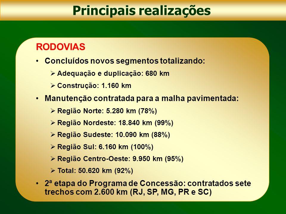 Principais realizações FERROVIAS Ferrovia Norte-Sul: concluídos 240 km entre Aguiarnópolis e Colinas do Tocantins, no Tocantins assinado contrato de subconcessão com a Vale ao preço de R$ 1,43 bilhão para o trecho Açailândia/MA – Palmas/TO Ferronorte: assinado o 8º Termo Aditivo ao Contrato de Concessão, garantindo a construção do trecho entre Alto Araguaia e Rondonópolis, no Mato Grosso (260 km) Ferrovia Nova Transnordestina executados 82 km de terraplenagem entre Missão Velha/CE e Salgueiro/PE