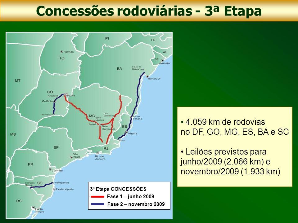 Fase 1 – junho 2009 Fase 2 – novembro 2009 3ª Etapa CONCESSÕES 4.059 km de rodovias no DF, GO, MG, ES, BA e SC Leilões previstos para junho/2009 (2.06