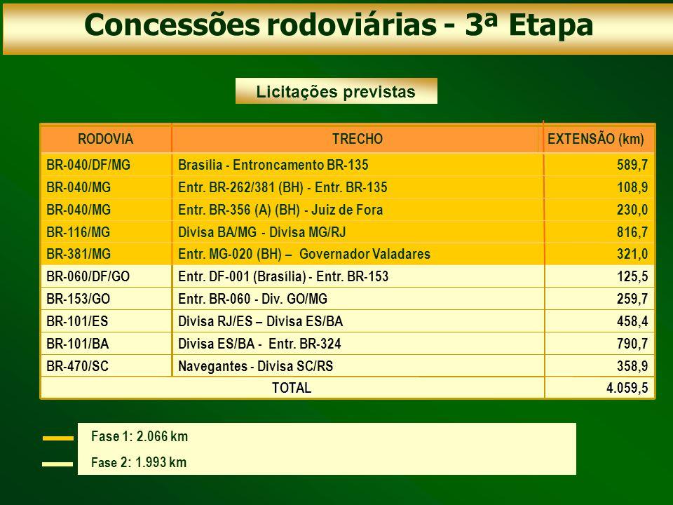 259,7Entr. BR-060 - Div. GO/MGBR-153/GO 125,5Entr. DF-001 (Brasília) - Entr. BR-153BR-060/DF/GO 458,4Divisa RJ/ES – Divisa ES/BABR-101/ES 358,9Navegan
