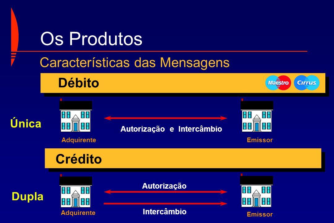Autorização e Intercâmbio Autorização Intercâmbio AdquirenteEmissor Única Dupla Débito Crédito Adquirente Emissor Características das Mensagens Os Pro