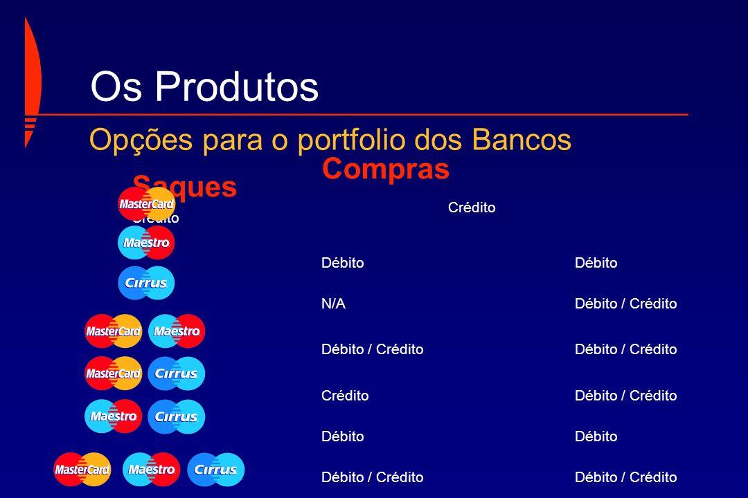 Compras Saques Crédito CréditoDébito N/ADébito / Crédito Débito / Crédito CréditoDébito / CréditoDébito Débito / Crédito Os Produtos Opções para o por