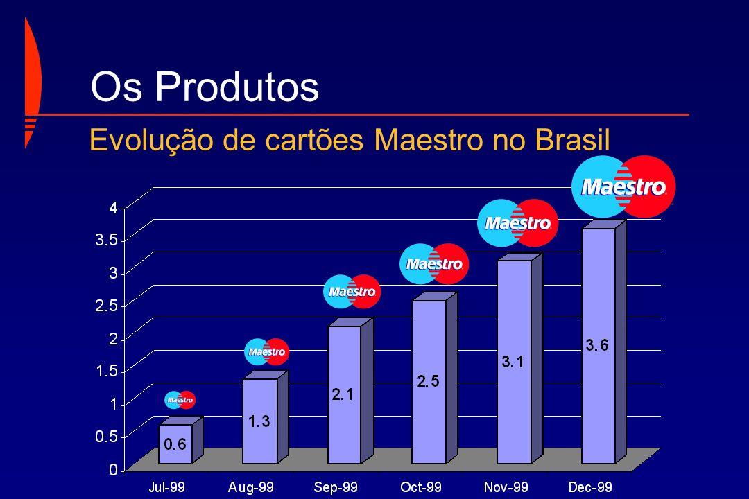 Os Produtos Evolução de cartões Maestro no Brasil