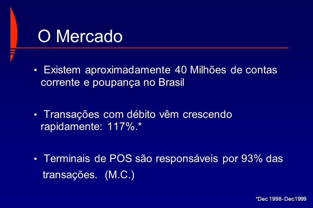 Existem aproximadamente 40 Milhões de contas corrente e poupança no Brasil Transações com débito vêm crescendo rapidamente: 117%.* Terminais de POS sã