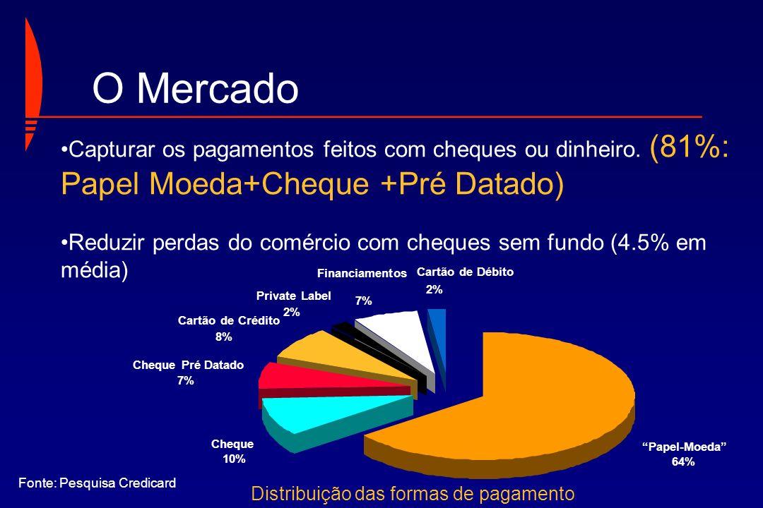 Cartão de Crédito 8% Financiamentos 7% Cartão de Débito 2% Cheque Pré Datado 7% Cheque 10% Papel-Moeda 64% Private Label 2% Capturar os pagamentos fei