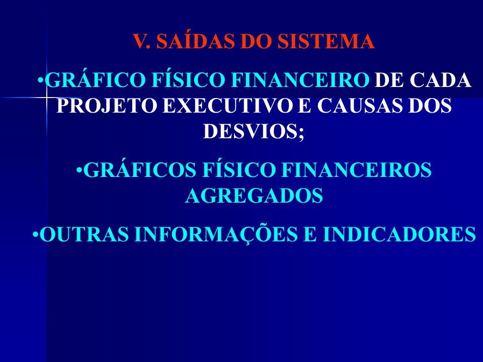 V. SAÍDAS DO SISTEMA GRÁFICO FÍSICO FINANCEIRO DE CADA PROJETO EXECUTIVO E CAUSAS DOS DESVIOS; GRÁFICOS FÍSICO FINANCEIROS AGREGADOS OUTRAS INFORMAÇÕE