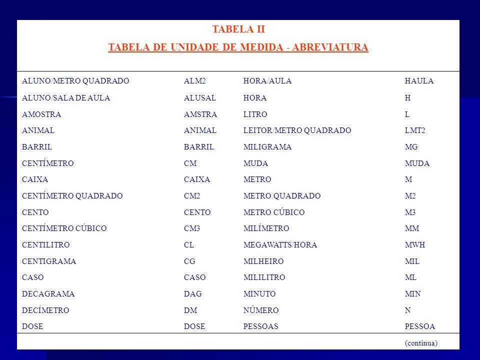 TABELA II TABELA DE UNIDADE DE MEDIDA - ABREVIATURA ALUNO/METRO QUADRADOALM2HORA/AULAHAULA ALUNO/SALA DE AULAALUSALHORAH AMOSTRAAMSTRALITROL ANIMAL LE