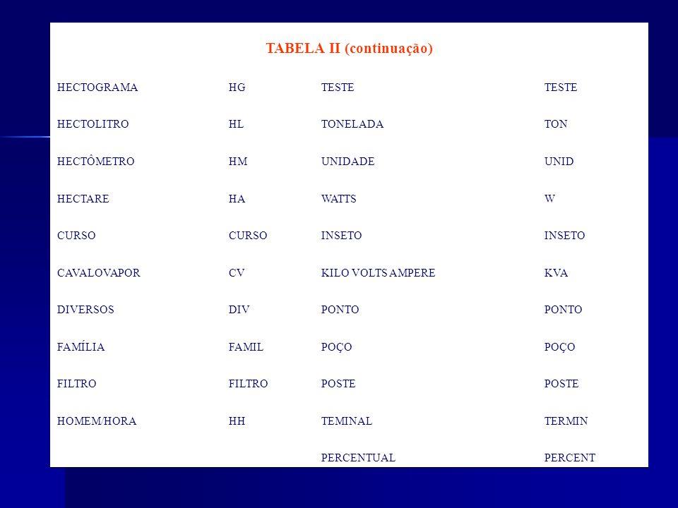 TABELA II (continuação) HECTOGRAMAHGTESTE HECTOLITROHLTONELADATON HECTÔMETROHMUNIDADEUNID HECTAREHAWATTSW CURSO INSETO CAVALOVAPORCVKILO VOLTS AMPEREK