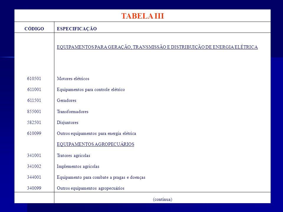 TABELA III CÓDIGOESPECIFICAÇÃO EQUIPAMENTOS PARA GERAÇÃO, TRANSMISSÃO E DISTRIBUIÇÃO DE ENERGIA ELÉTRICA 610501Motores elétricos 611001Equipamentos pa