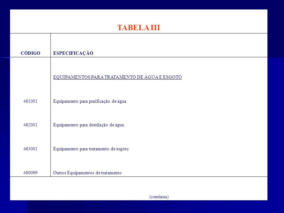 TABELA III CÓDIGOESPECIFICAÇÃO EQUIPAMENTOS PARA TRATAMENTO DE ÁGUA E ESGOTO 461001Equipamento para purificação de água 462001Equipamento para destila
