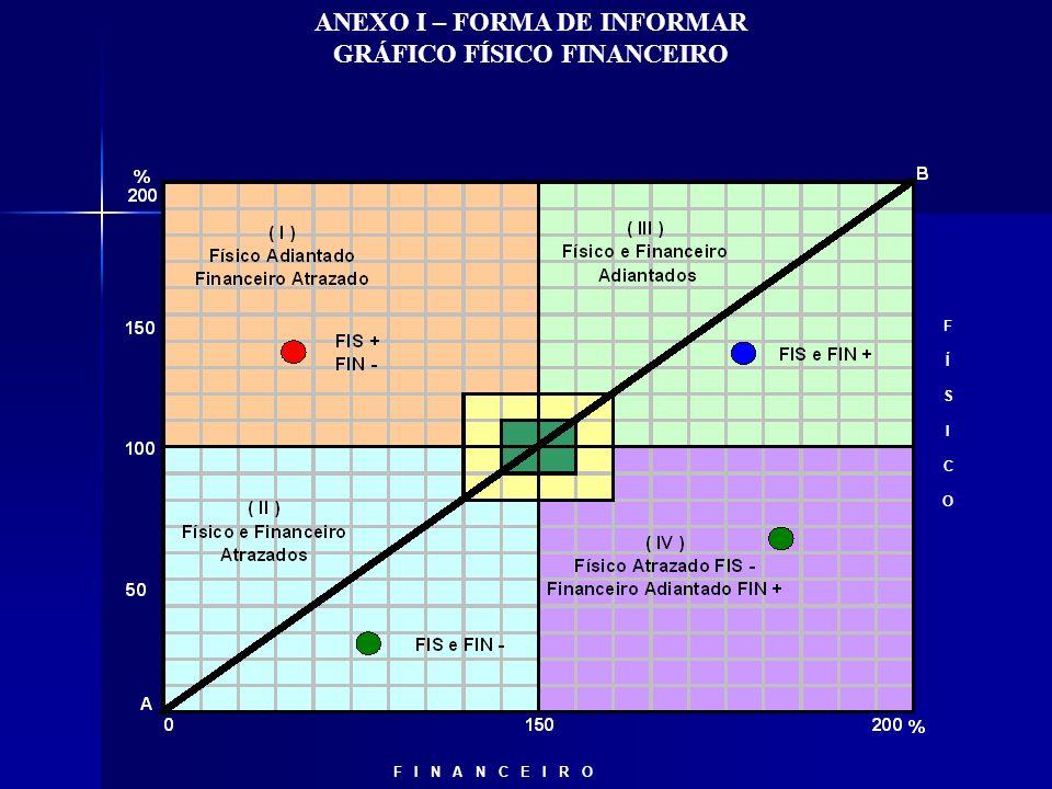 FÍSICOFÍSICO F I N A N C E I R O ANEXO I – FORMA DE INFORMAR GRÁFICO FÍSICO FINANCEIRO