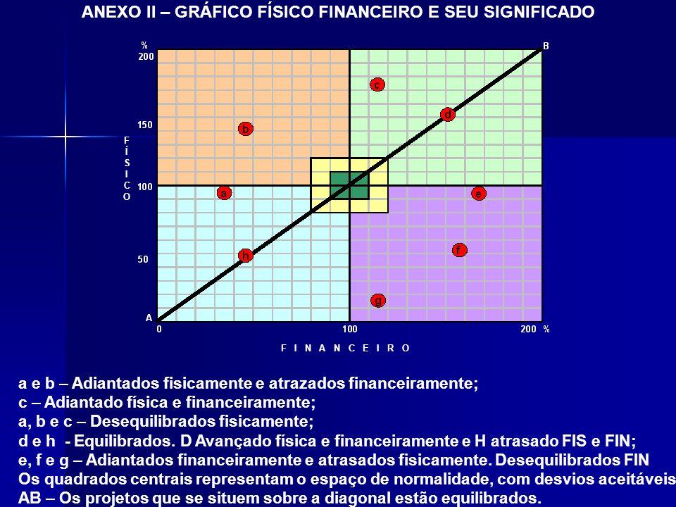 F I N A N C E I R O a e b – Adiantados fisicamente e atrazados financeiramente; c – Adiantado física e financeiramente; a, b e c – Desequilibrados fis