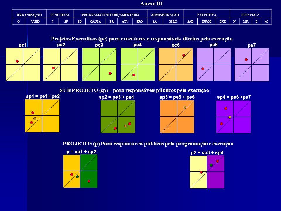 Anexo III pe1 pe2 pe3 pe4 pe5 pe6 pe7 p = sp1 + sp2 p2 = sp3 + sp4 PROJETOS (p) Para responsáveis públicos pela programação e execução sp1 = pe1+ pe2