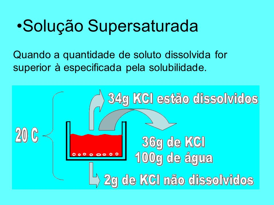 Solução Saturada Quando a quantidade de soluto dissolvida for igual à especificada pela solubilidade.
