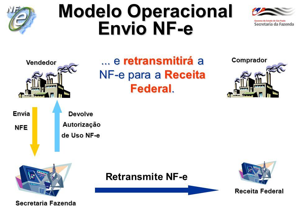 Secretaria Fazenda Vendedor Comprador Modelo Operacional Envio NF-e... e retransmitirá a NF-e para a Receita Federal. Envia NFE NFE Devolve Autorizaçã